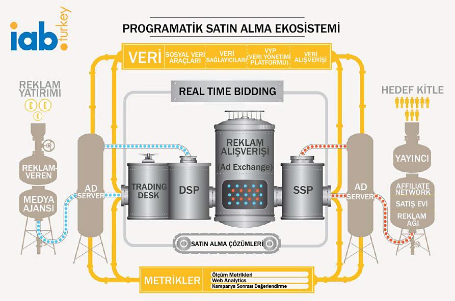 Proggamatik Satınalma ve RTB